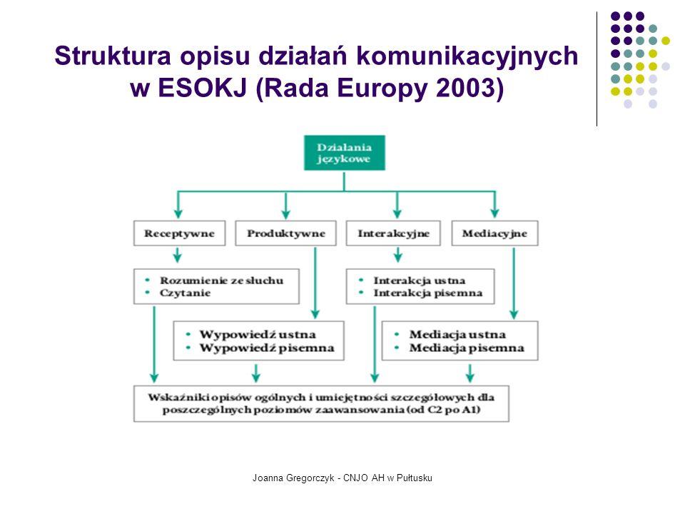 Struktura opisu działań komunikacyjnych w ESOKJ (Rada Europy 2003)