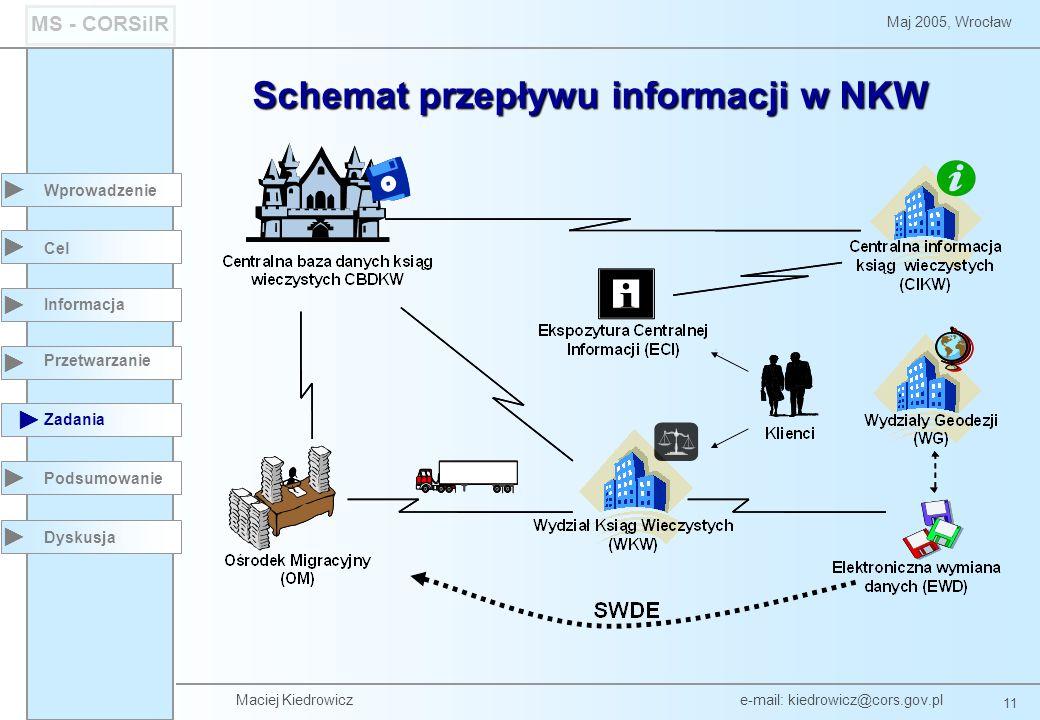 Schemat przepływu informacji w NKW