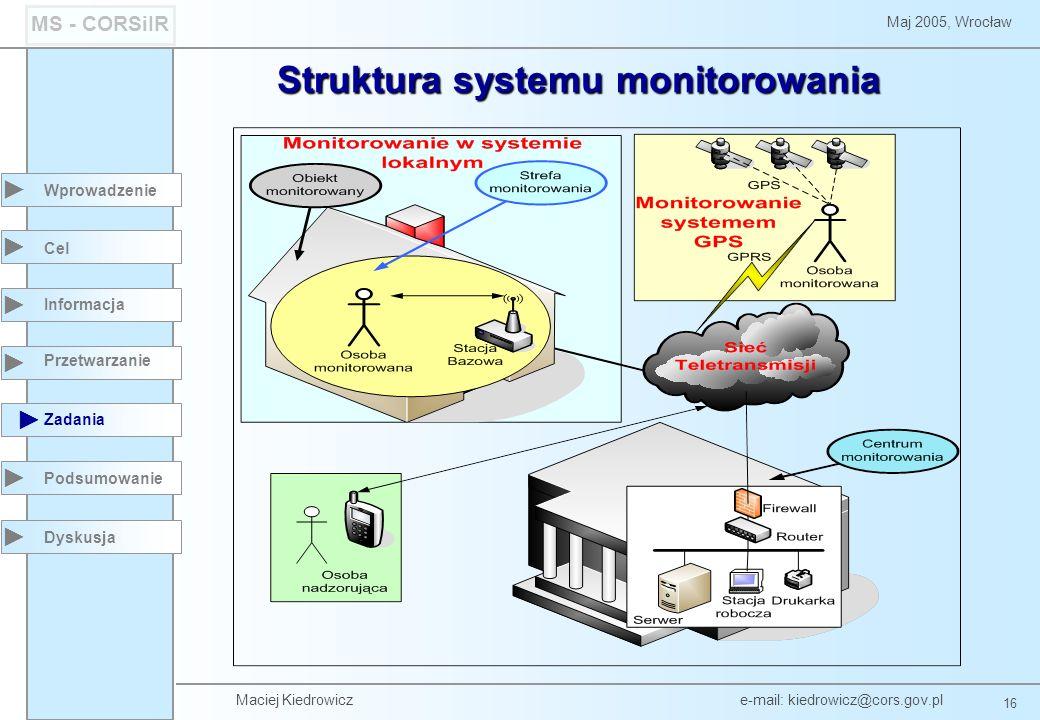 Struktura systemu monitorowania