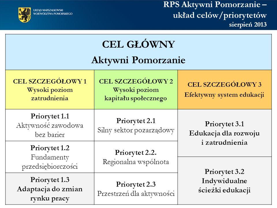 RPS Aktywni Pomorzanie – układ celów/priorytetów sierpień 2013