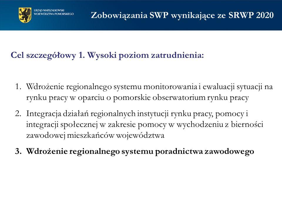 Zobowiązania SWP wynikające ze SRWP 2020