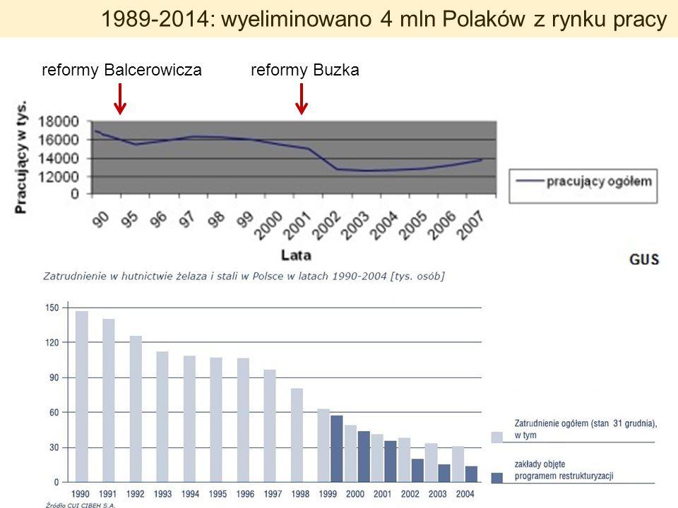 1989-2014: wyeliminowano 4 mln Polaków z rynku pracy