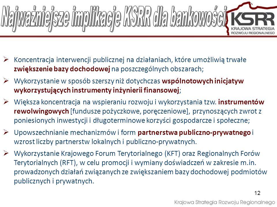 Najważniejsze implikacje KSRR dla bankowości