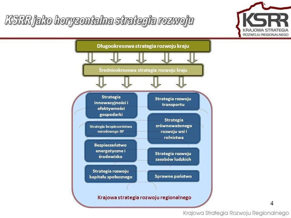 KSRR jako horyzontalna strategia rozwoju