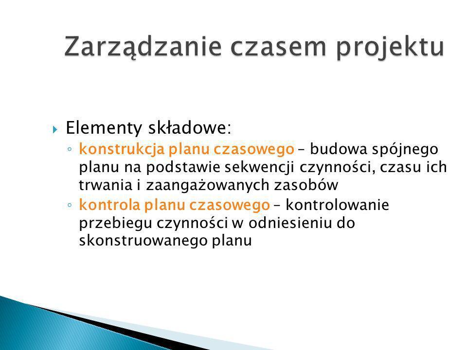 Zarządzanie czasem projektu