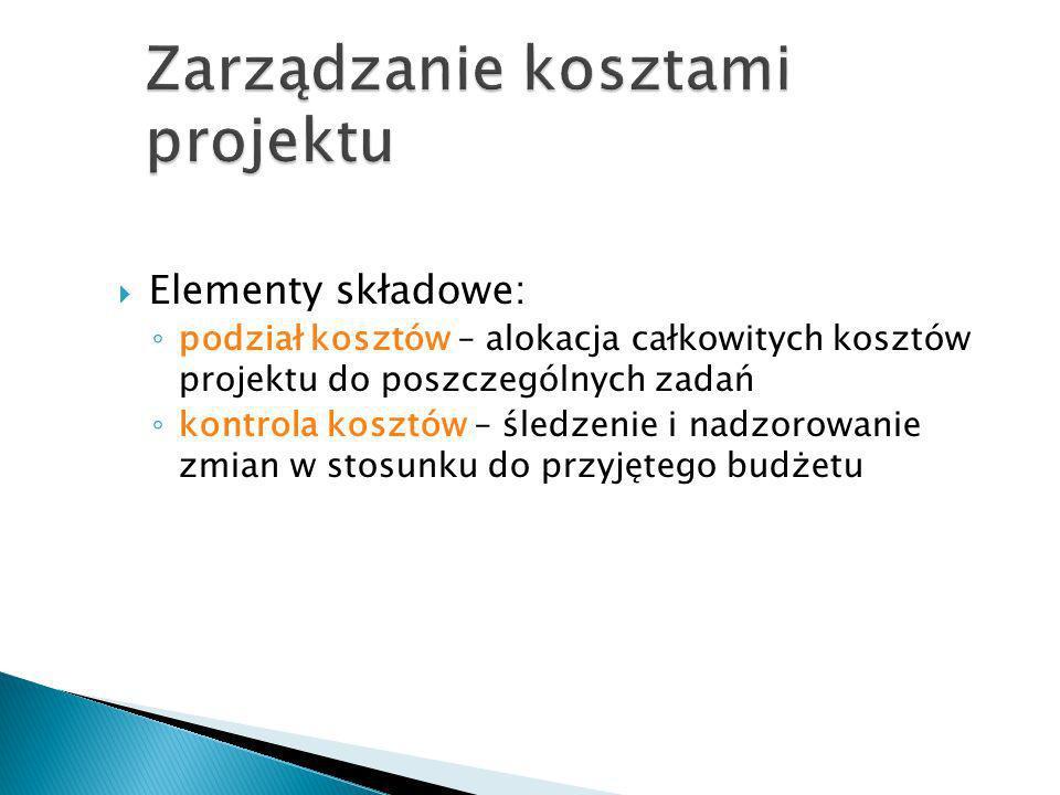 Zarządzanie kosztami projektu