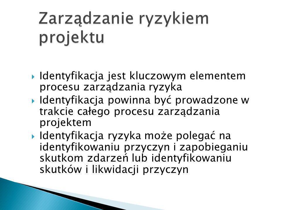 Zarządzanie ryzykiem projektu
