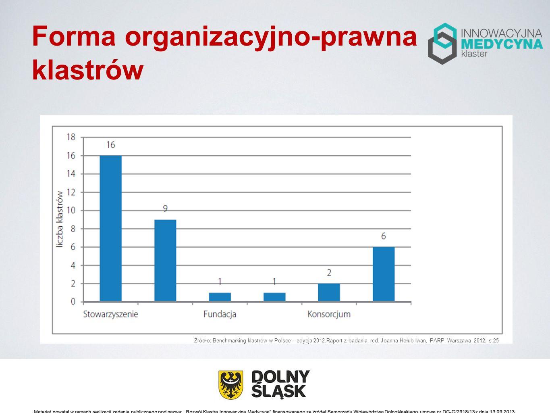Forma organizacyjno-prawna klastrów