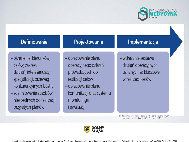 Źródło: Klastry w Polsce – raport z cyklu paneli dyskusyjnych, red