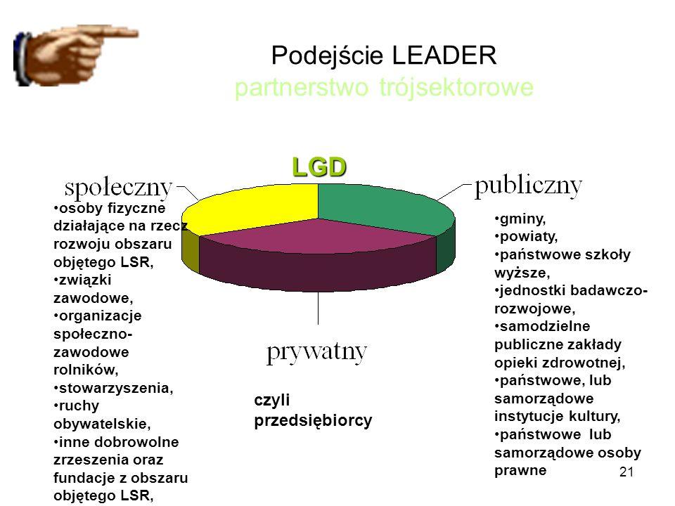 Podejście LEADER partnerstwo trójsektorowe