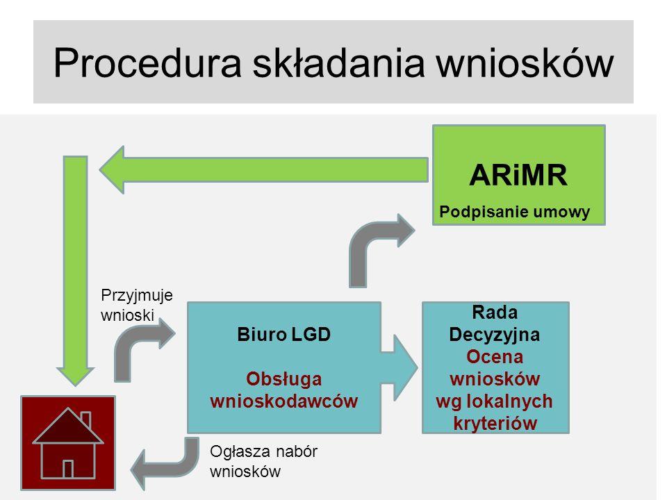 Procedura składania wniosków