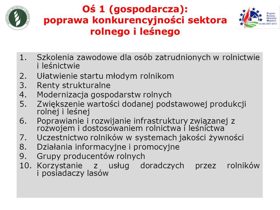 Oś 1 (gospodarcza): poprawa konkurencyjności sektora rolnego i leśnego