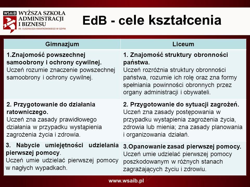EdB - cele kształcenia Gimnazjum Liceum