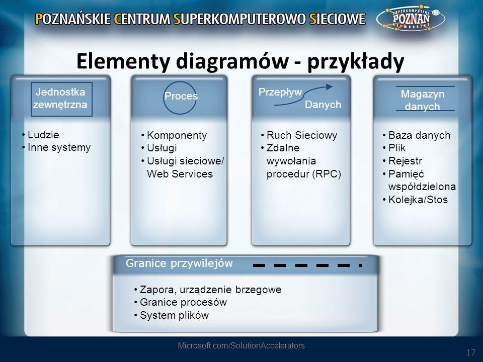 Elementy diagramów - przykłady