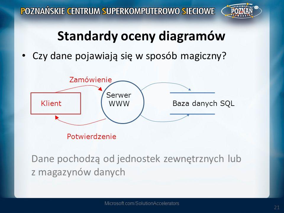 Standardy oceny diagramów