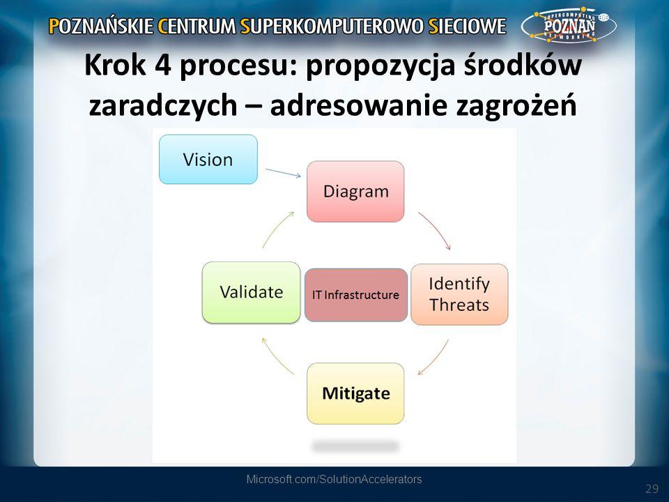 Krok 4 procesu: propozycja środków zaradczych – adresowanie zagrożeń