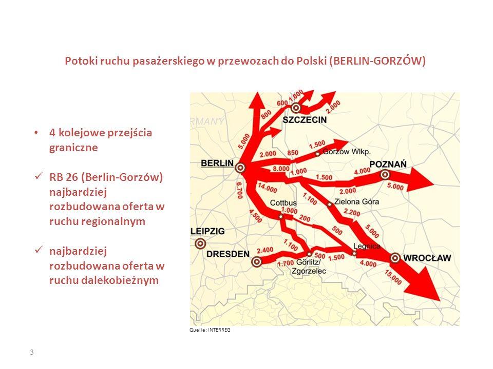 Potoki ruchu pasażerskiego w przewozach do Polski (BERLIN-GORZÓW)
