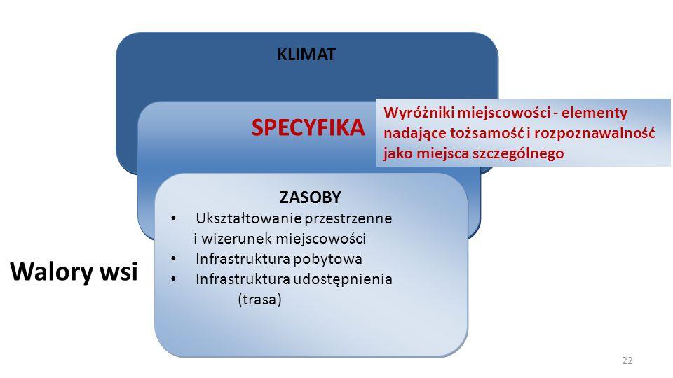 Walory wsi SPECYFIKA KLIMAT ZASOBY Wyróżniki miejscowości - elementy
