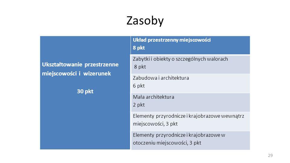 Zasoby Ukształtowanie przestrzenne miejscowości i wizerunek 30 pkt