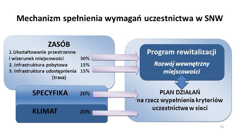 Mechanizm spełnienia wymagań uczestnictwa w SNW