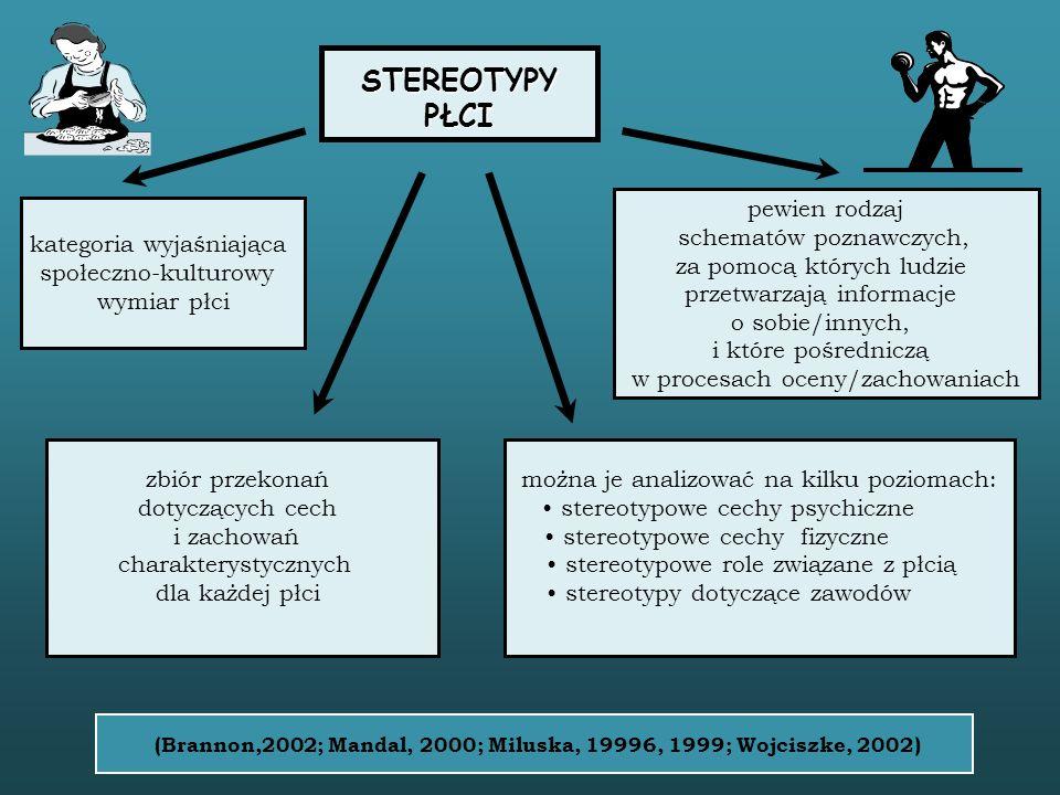 (Brannon,2002; Mandal, 2000; Miluska, 19996, 1999; Wojciszke, 2002)
