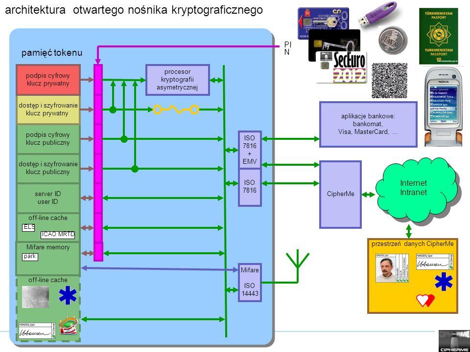 architektura otwartego nośnika kryptograficznego