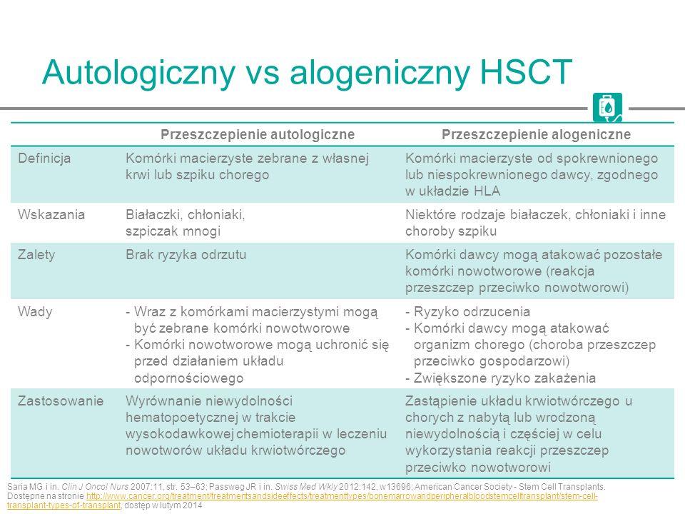 Autologiczny vs alogeniczny HSCT