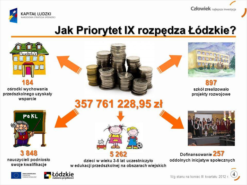 Jak Priorytet IX rozpędza Łódzkie