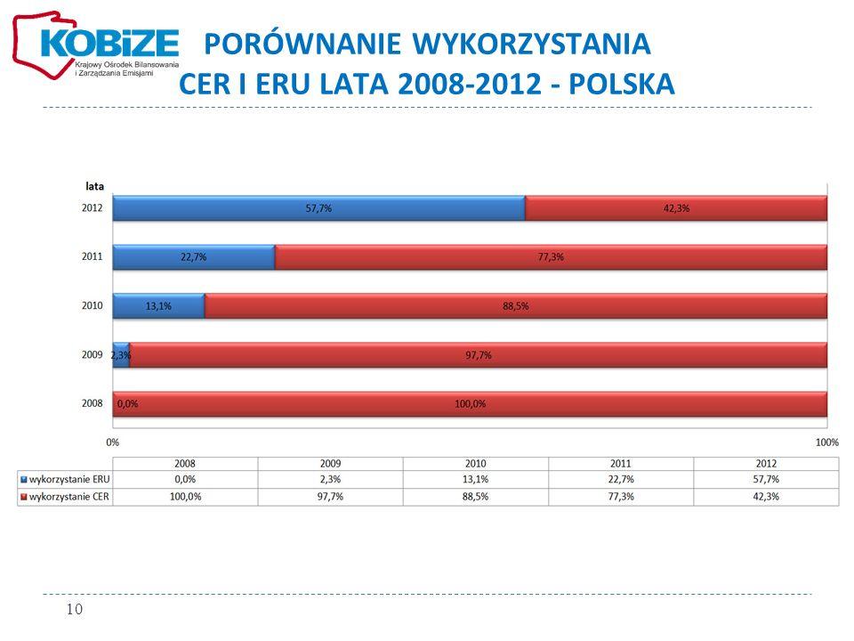 PORÓWNANIE WYKORZYSTANIA CER I ERU LATA 2008-2012 - POLSKA