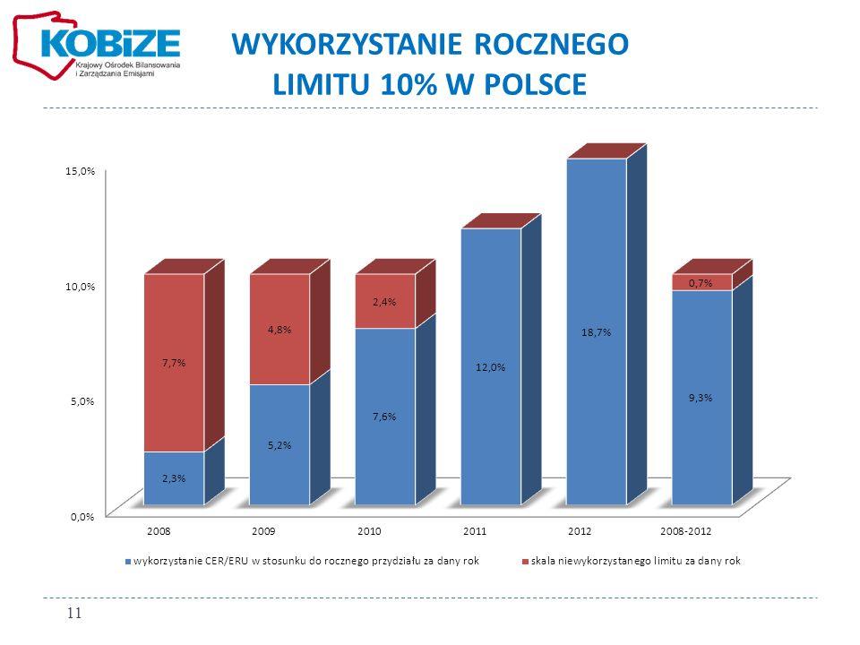WYKORZYSTANIE ROCZNEGO LIMITU 10% W POLSCE