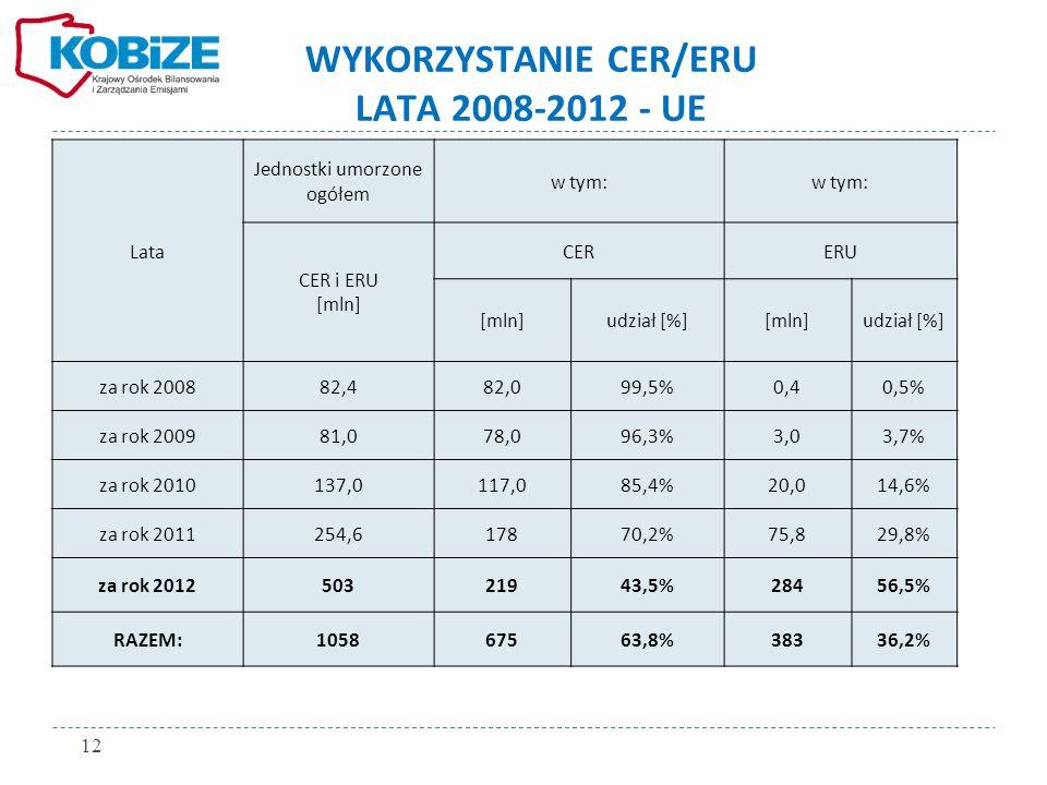 WYKORZYSTANIE CER/ERU LATA 2008-2012 - UE
