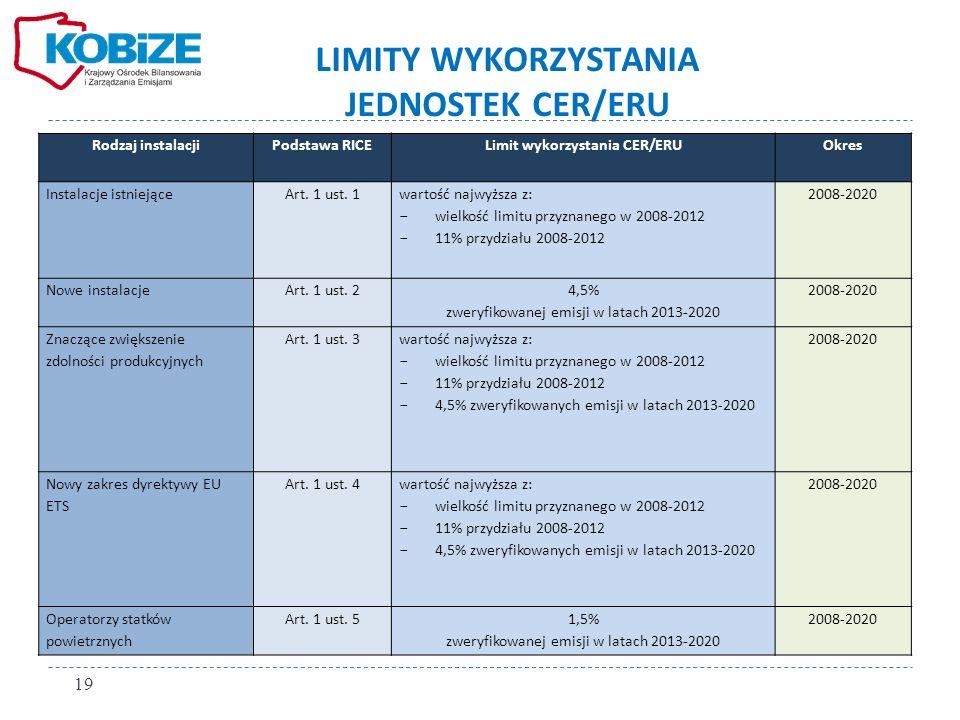 LIMITY WYKORZYSTANIA JEDNOSTEK CER/ERU