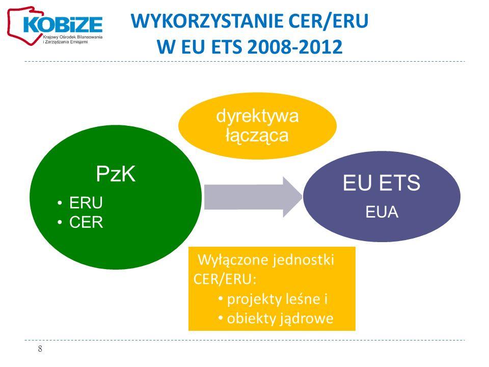 WYKORZYSTANIE CER/ERU W EU ETS 2008-2012