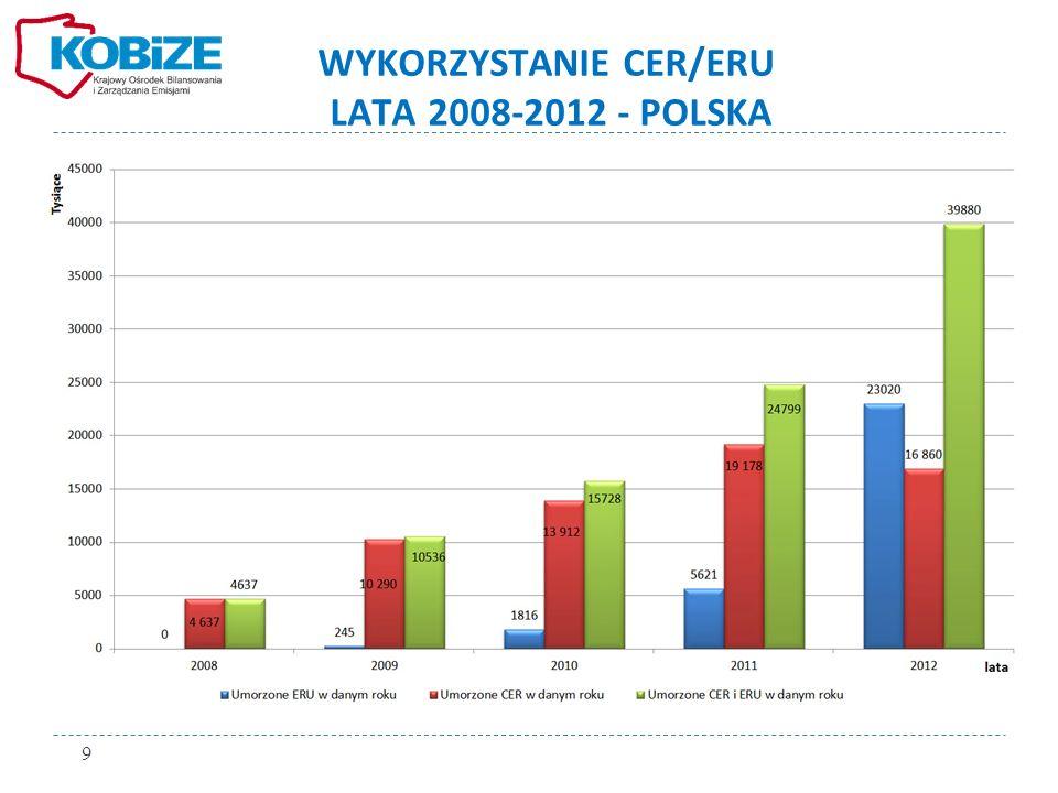 WYKORZYSTANIE CER/ERU LATA 2008-2012 - POLSKA