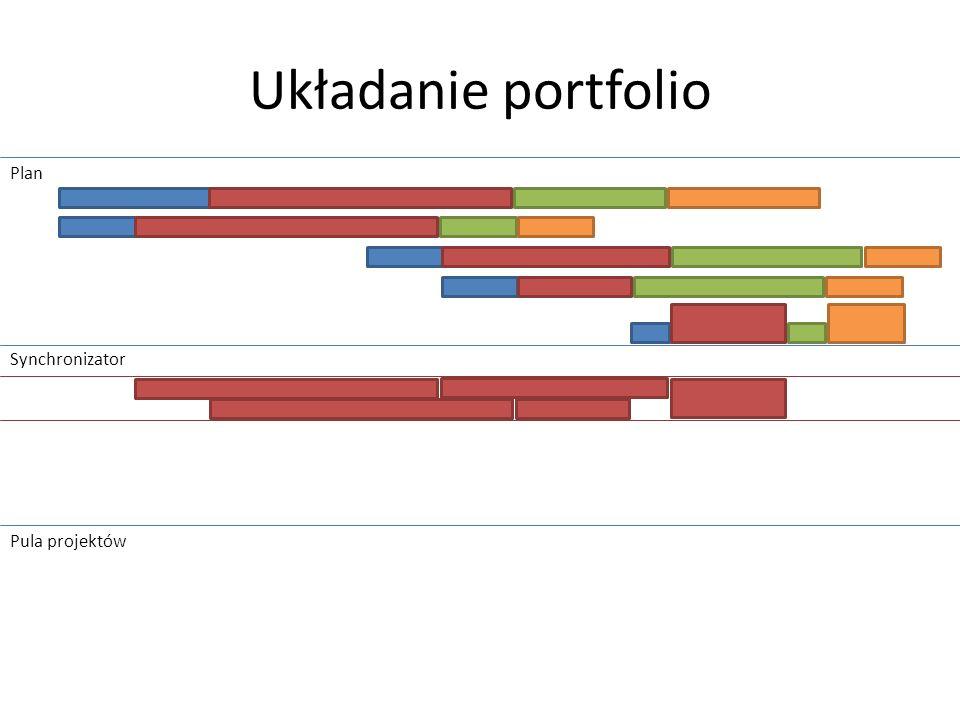 Układanie portfolio Plan Synchronizator Pula projektów