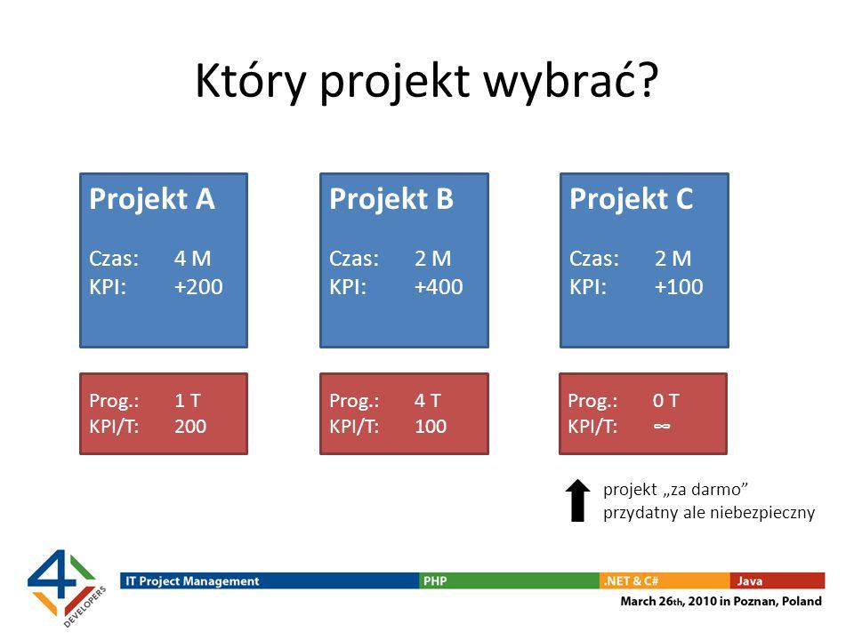 Który projekt wybrać Projekt A Projekt B Projekt C Czas: 4 M
