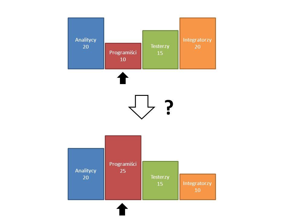 Analitycy 20 Programiści 10 Testerzy 15 Integratorzy Analitycy 20