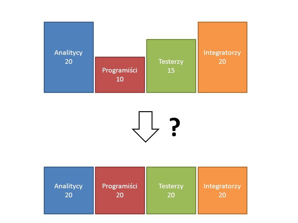 Analitycy 20 Integratorzy 20 Testerzy 15 Programiści 10 Analitycy 20