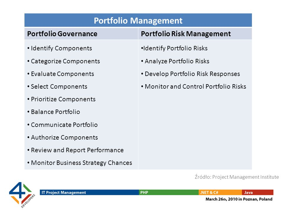 Portfolio Management Portfolio Governance Portfolio Risk Management