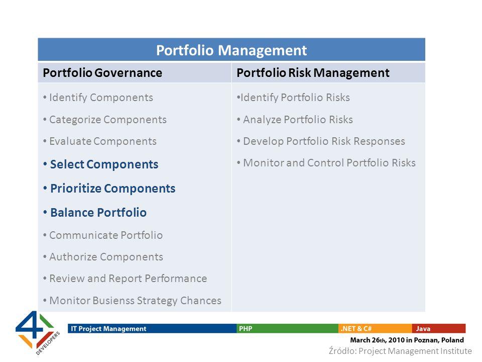 Portfolio Management Portfolio Governance Portfolio Risk Management