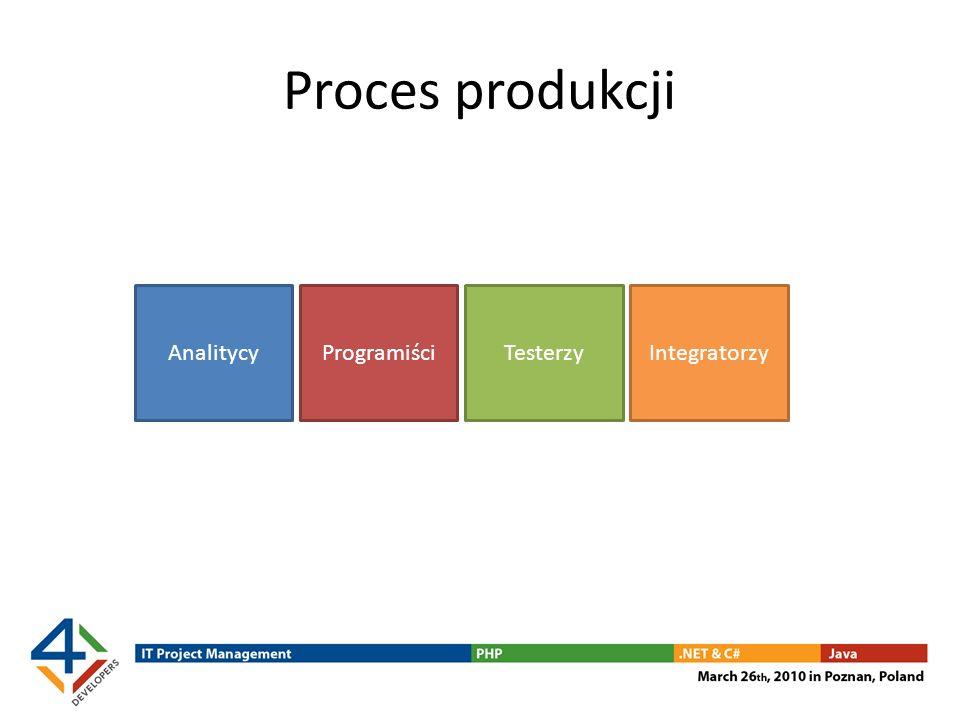 Proces produkcji Analitycy Programiści Testerzy Integratorzy