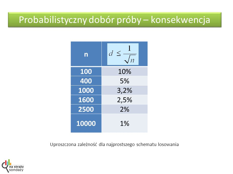 Probabilistyczny dobór próby – konsekwencja