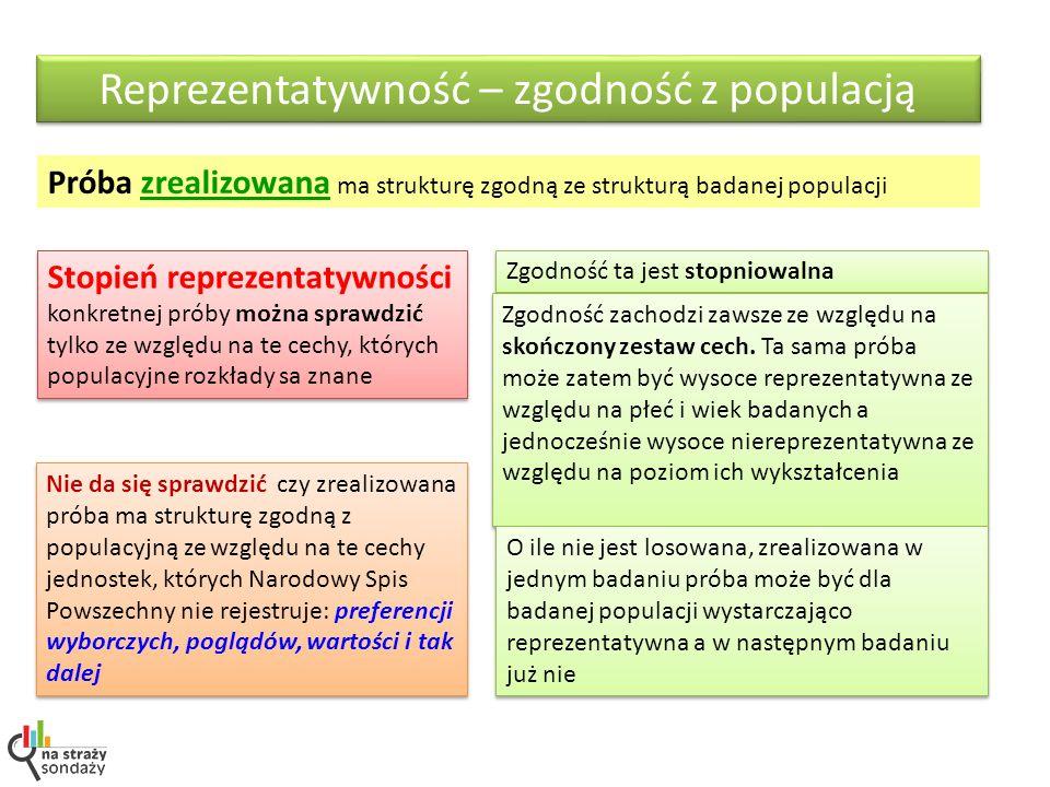 Reprezentatywność – zgodność z populacją