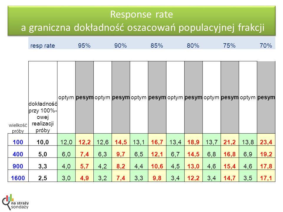 Response rate a graniczna dokładność oszacowań populacyjnej frakcji