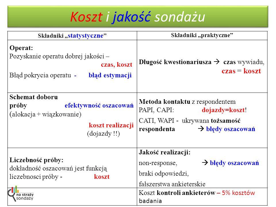 """Składniki """"statystyczne Składniki """"praktyczne"""