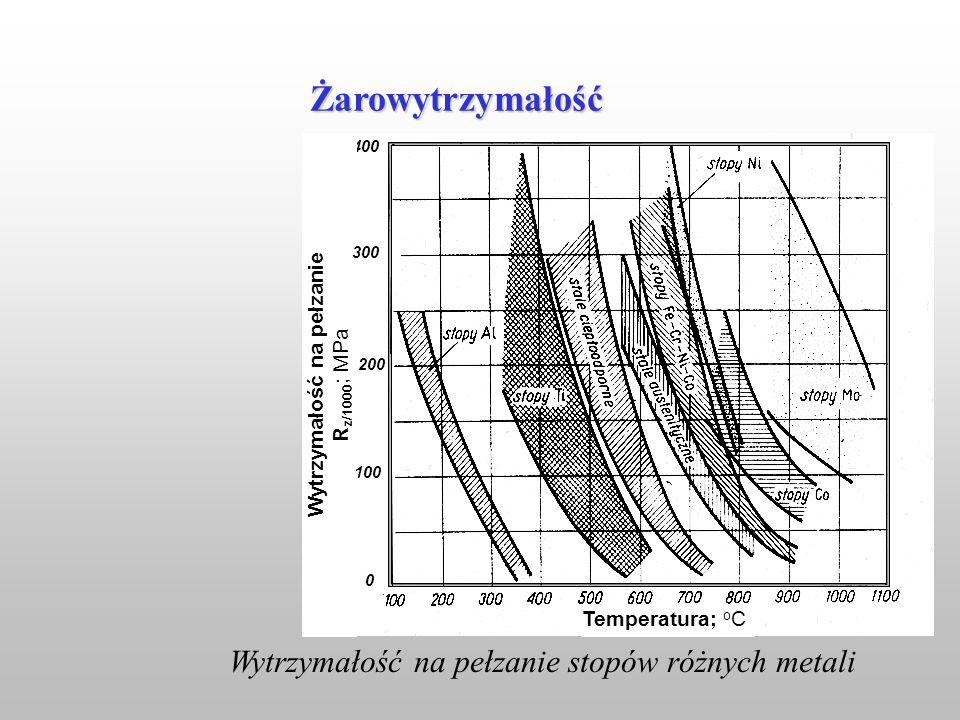 Wytrzymałość na pełzanie Rz/1000; MPa