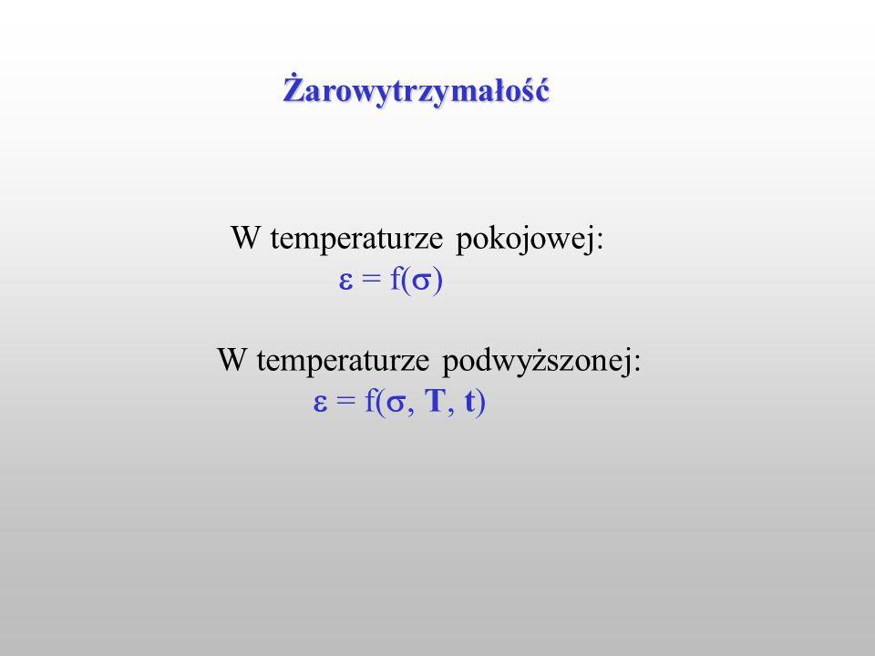 W temperaturze pokojowej:  = f() W temperaturze podwyższonej: