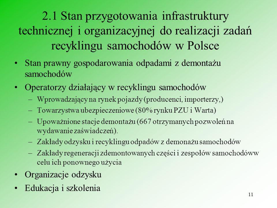 2.1 Stan przygotowania infrastruktury technicznej i organizacyjnej do realizacji zadań recyklingu samochodów w Polsce
