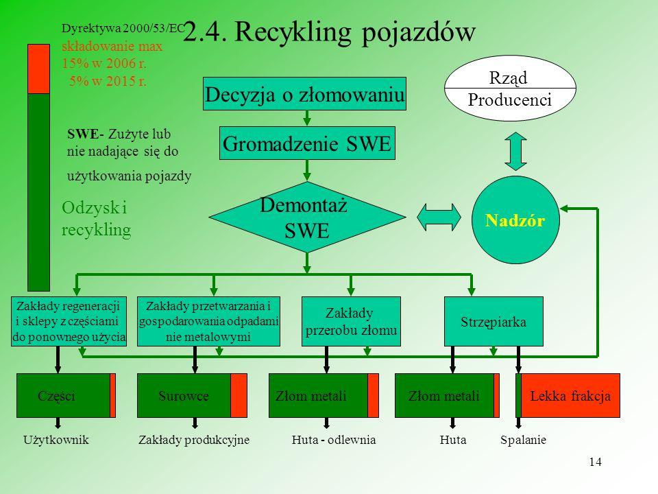 2.4. Recykling pojazdów Decyzja o złomowaniu Gromadzenie SWE Demontaż