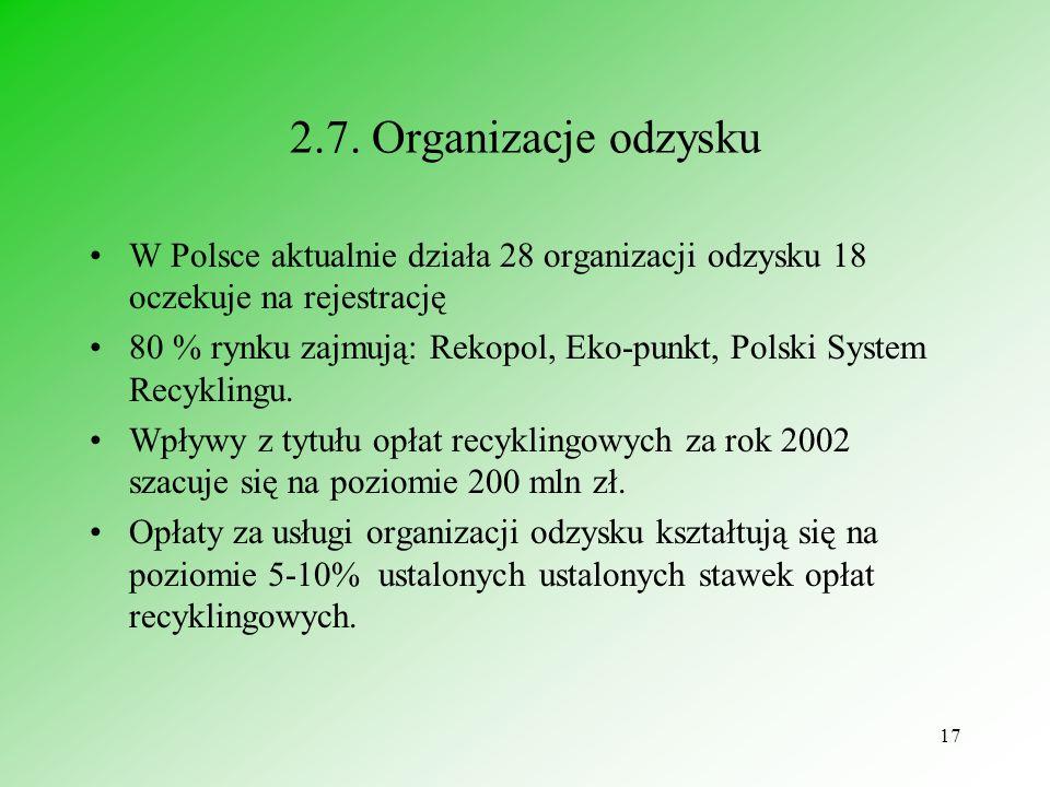 2.7. Organizacje odzysku W Polsce aktualnie działa 28 organizacji odzysku 18 oczekuje na rejestrację.